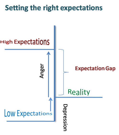 ExpectationGap