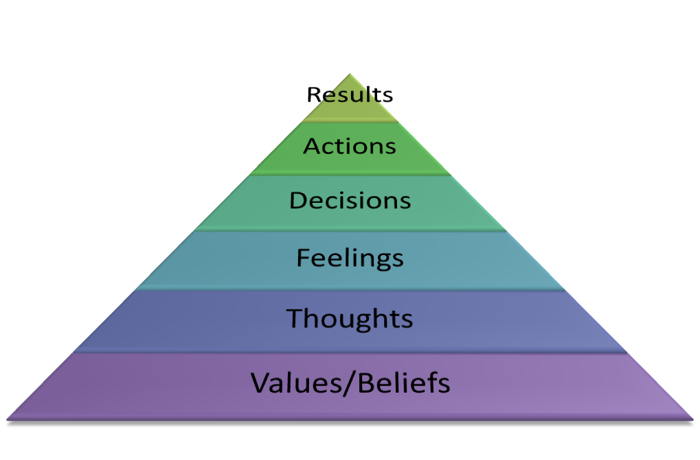 Difference Between Values and Beliefs