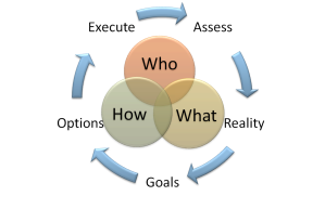 CoachProcessModel